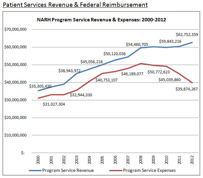 Patient Services Revenue & Federal Reimbursement